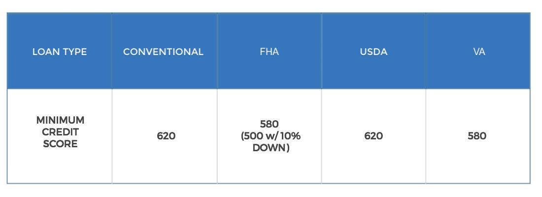 minimum-credit-score-requirements